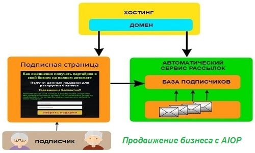 Продвижение бизнеса с Aiop